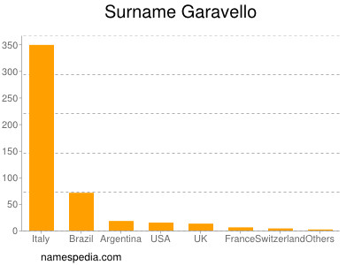 Surname Garavello
