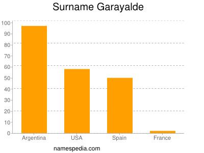 Surname Garayalde