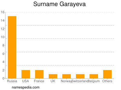 Surname Garayeva