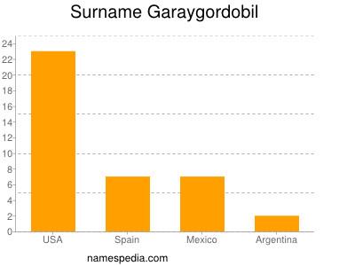 Surname Garaygordobil