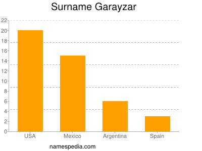 Surname Garayzar