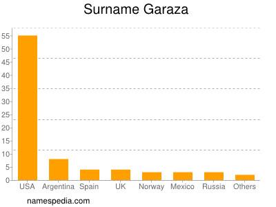 Surname Garaza