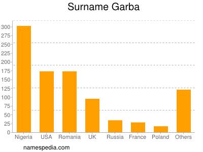 Surname Garba