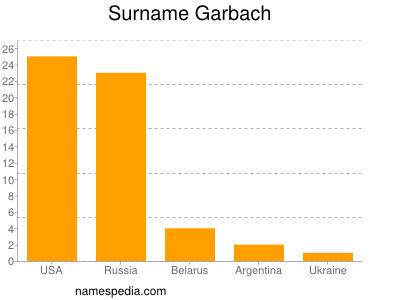 Surname Garbach