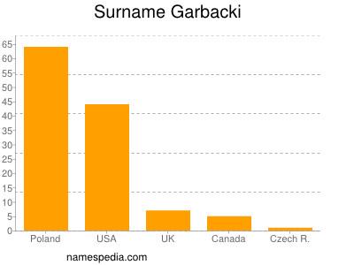 Surname Garbacki