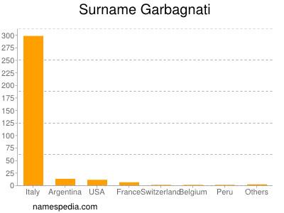 Surname Garbagnati