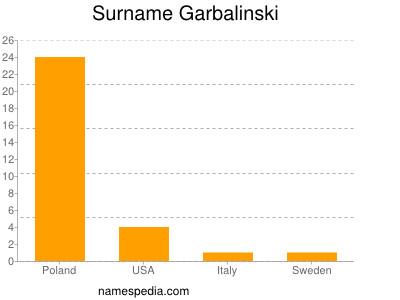 Surname Garbalinski