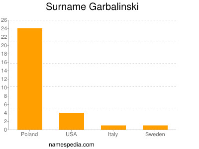 Familiennamen Garbalinski