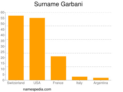 Surname Garbani