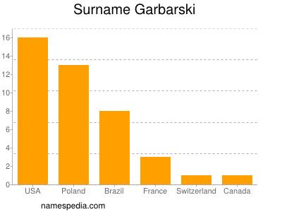 Surname Garbarski