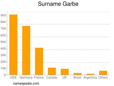 Surname Garbe