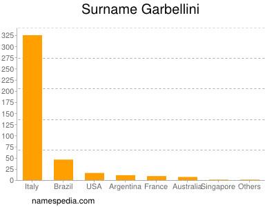 Surname Garbellini