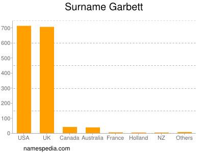 Surname Garbett