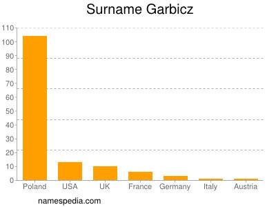 Surname Garbicz