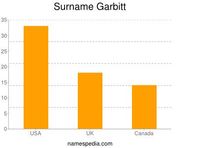 Surname Garbitt