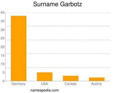 Surname Garbotz