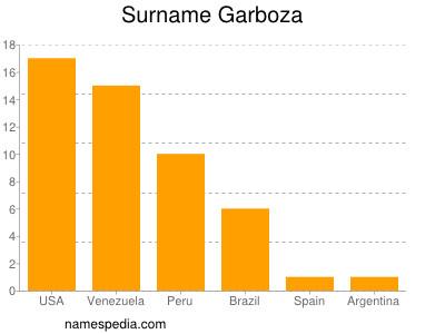 Surname Garboza