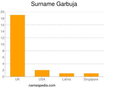 Surname Garbuja
