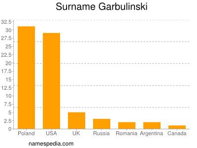 Surname Garbulinski