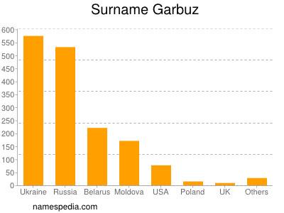 Surname Garbuz