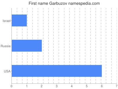 Given name Garbuzov