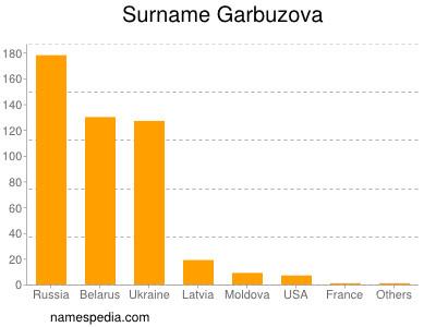 Surname Garbuzova