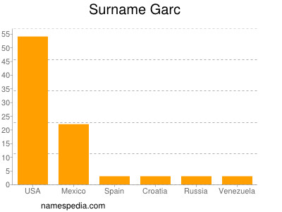 Surname Garc