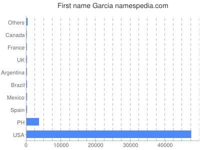 Given name Garcia