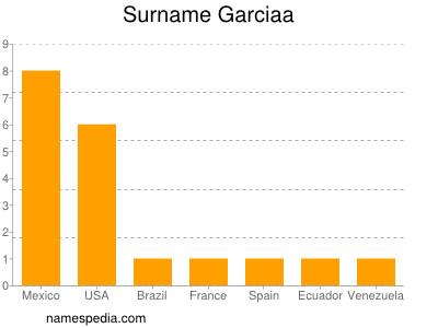 Surname Garciaa