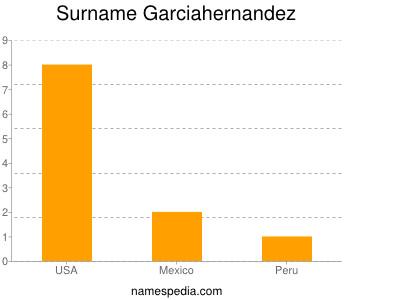 Surname Garciahernandez