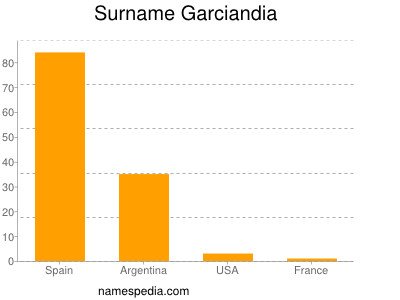Surname Garciandia