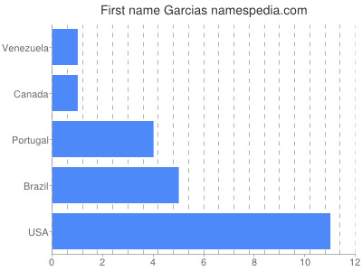 Given name Garcias