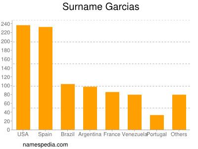 Surname Garcias