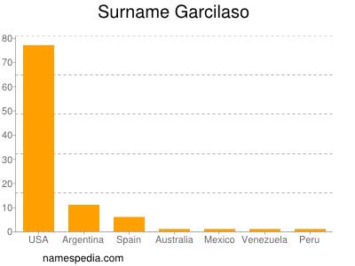 Surname Garcilaso