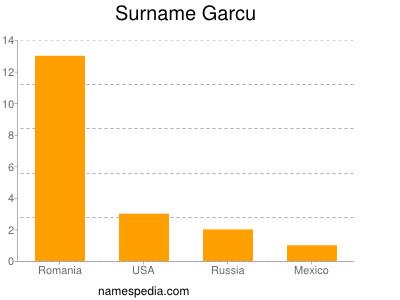 Surname Garcu