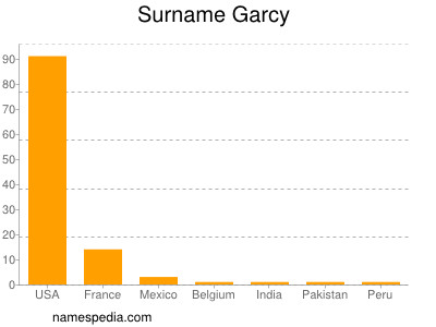 Surname Garcy
