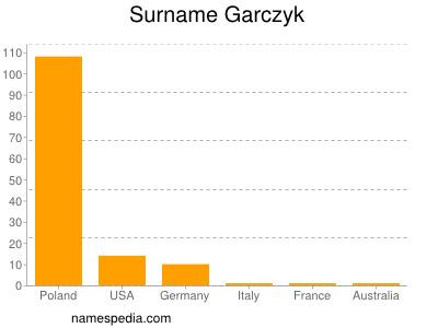 Surname Garczyk