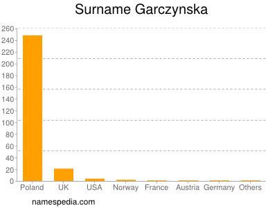 Surname Garczynska