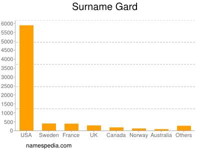 Surname Gard