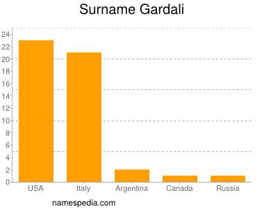 Surname Gardali