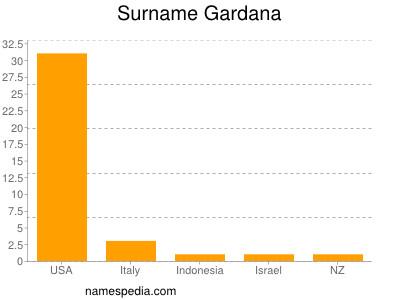 Surname Gardana