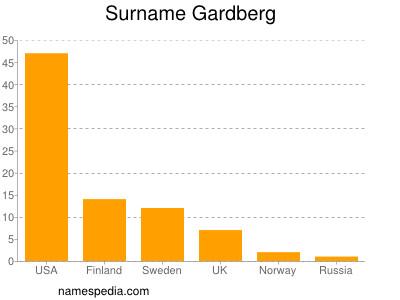 Surname Gardberg