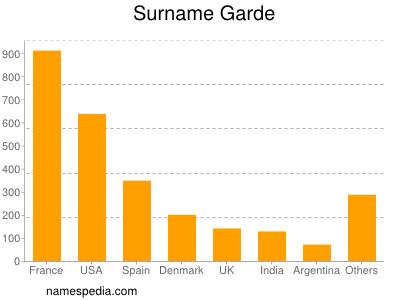 Surname Garde