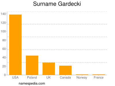 Surname Gardecki