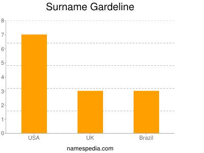 Surname Gardeline