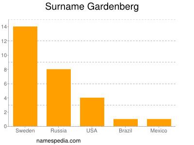 Surname Gardenberg