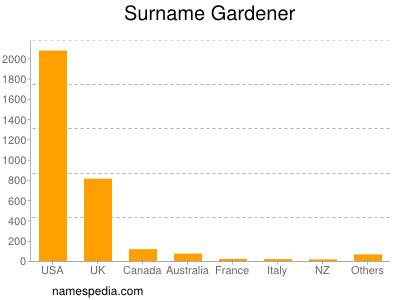 Surname Gardener