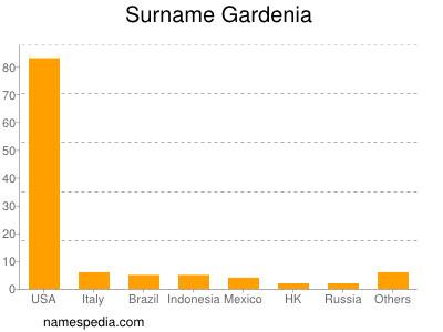 Surname Gardenia