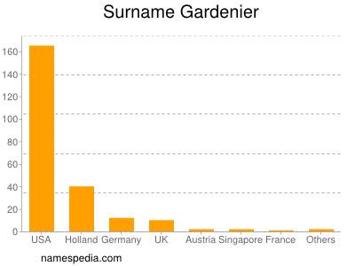 Surname Gardenier