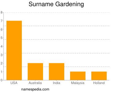 Surname Gardening